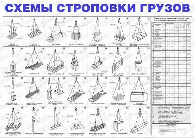 Схема строповки грузов с