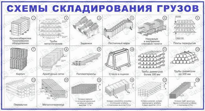 Схема складирования грузов без